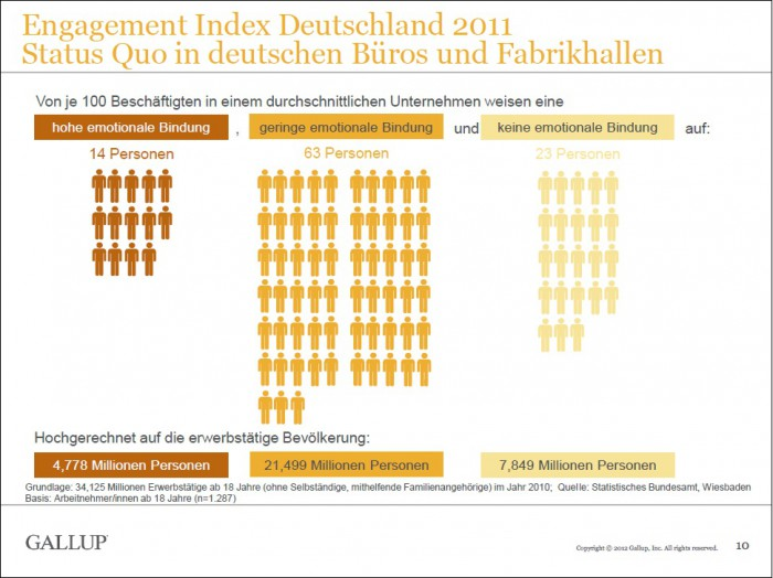 BD_BGM_Fakten_Gallup_Engament_Index_2011