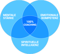 kreisgrafik-coaching