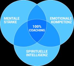 kreisgrafik-coaching